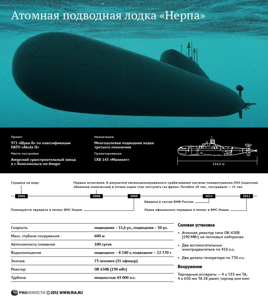 топ атомных подводных лодок мира